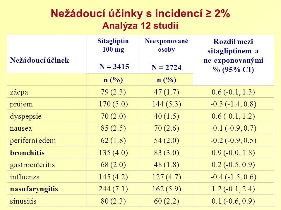 Nežádoucí účinky s incidencí ≥ 2% Analýza 12 studií