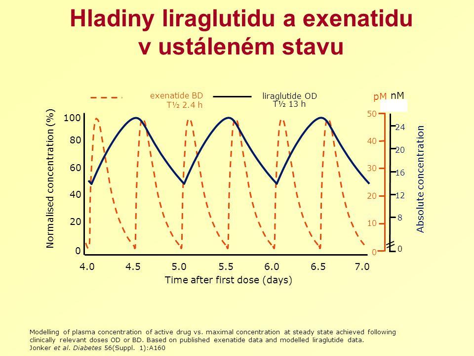 Hladiny liraglutidu a exenatidu v ustáleném stavu