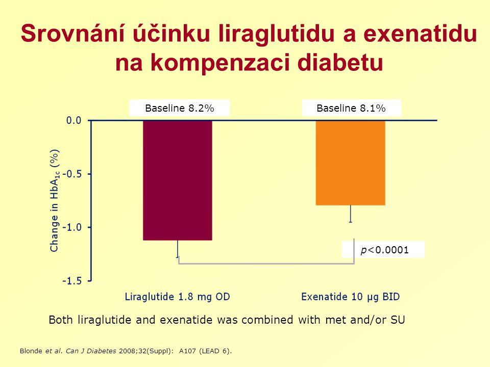 Srovnání účinku liraglutidu a exenatidu na kompenzaci diabetu