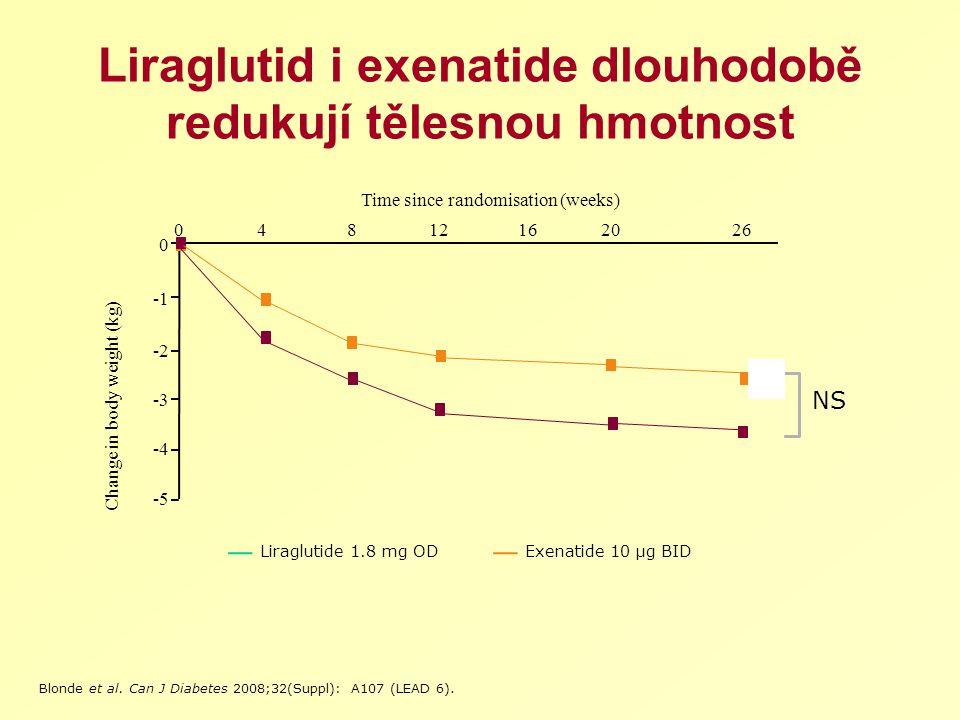 Liraglutid i exenatide dlouhodobě redukují tělesnou hmotnost
