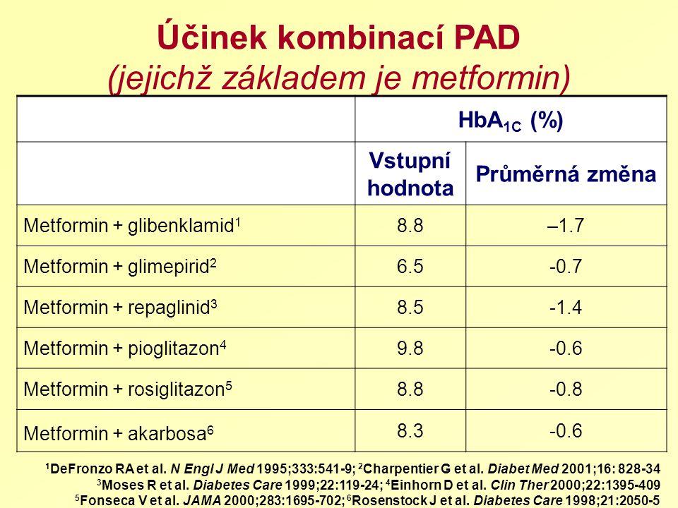 Účinek kombinací PAD (jejichž základem je metformin)