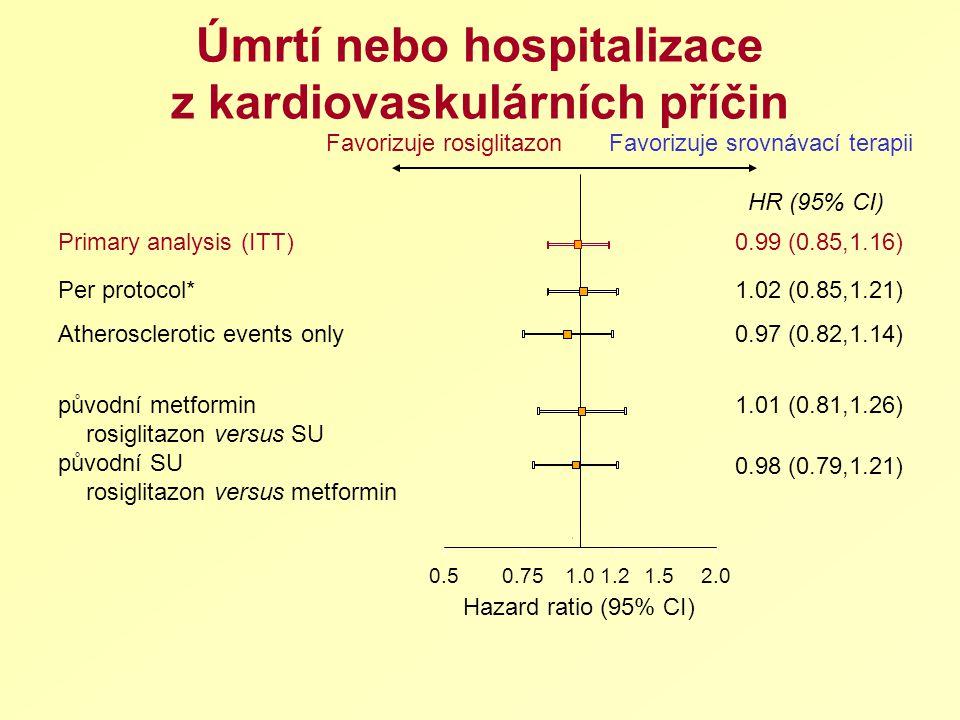 Úmrtí nebo hospitalizace z kardiovaskulárních příčin