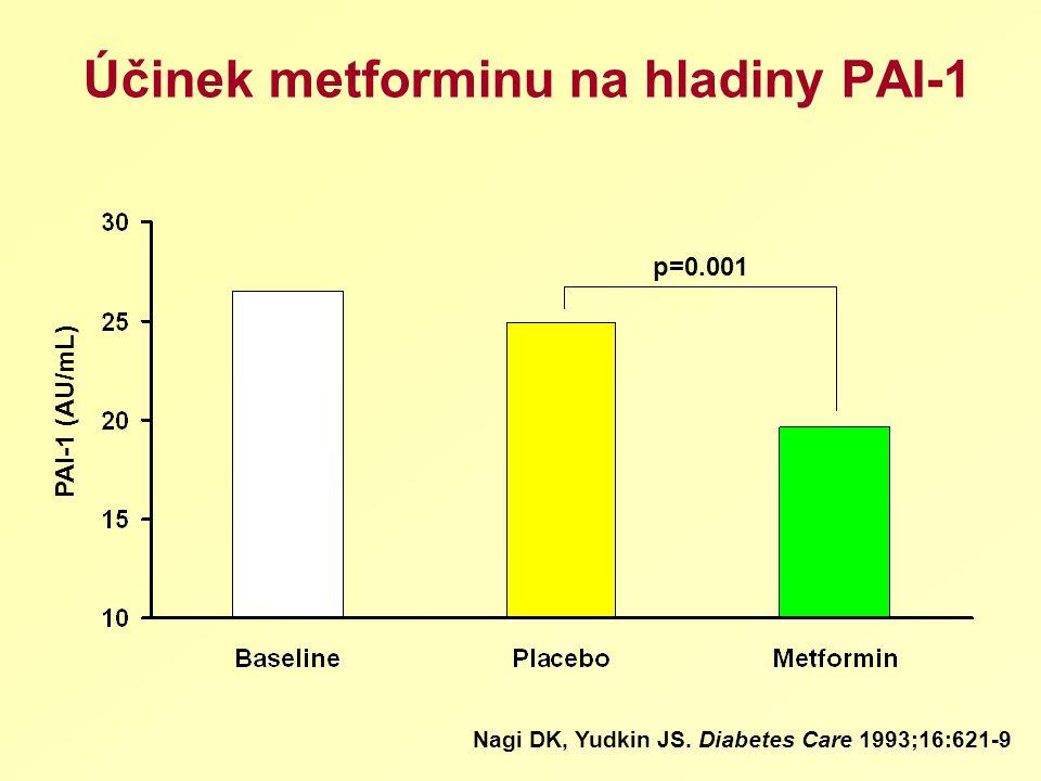 Účinek metforminu na hladiny PAI-1