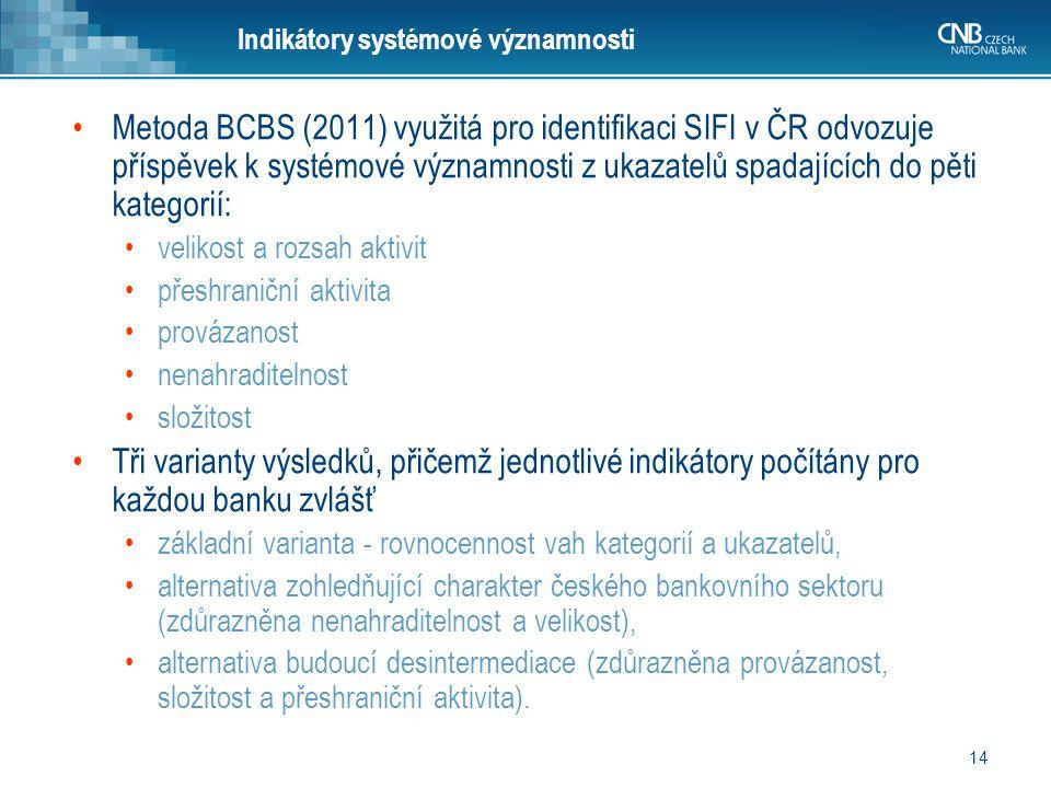 Indikátory systémové významnosti