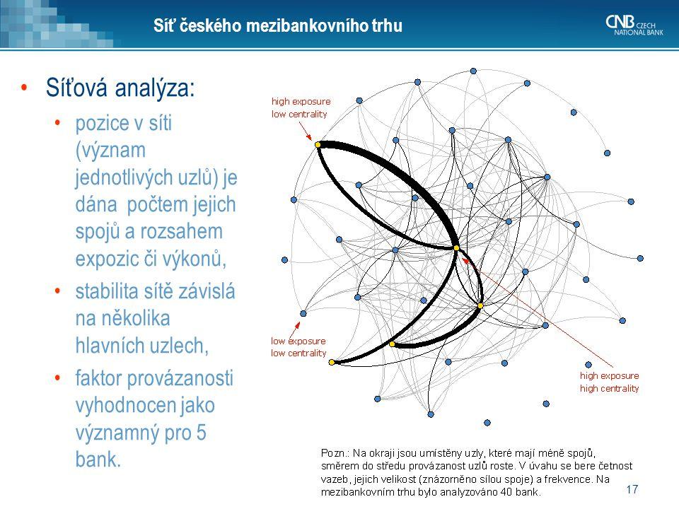 Síť českého mezibankovního trhu