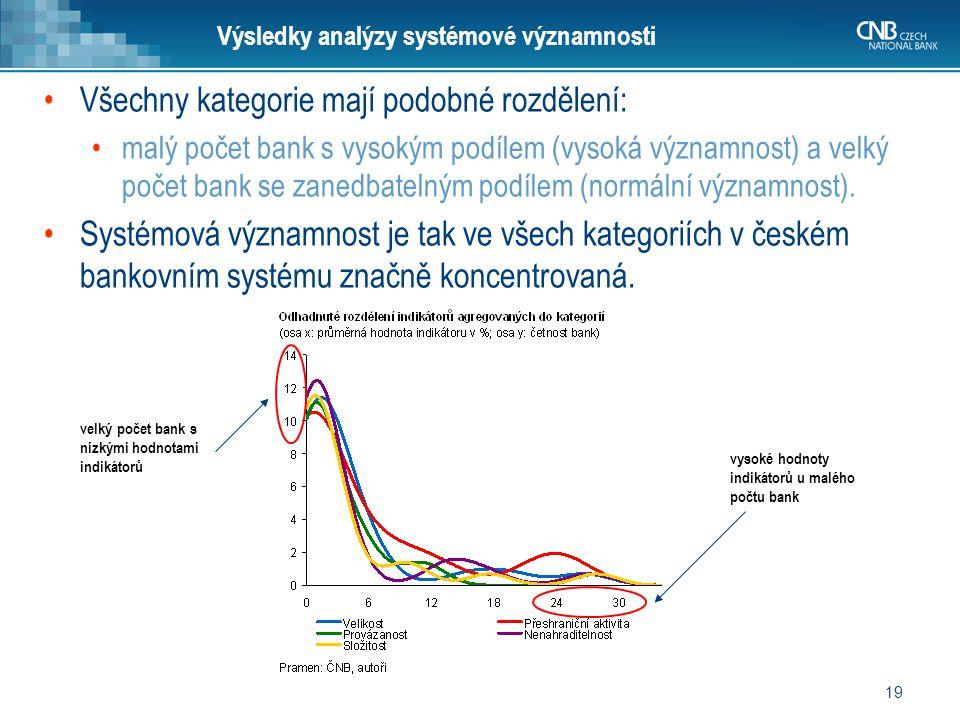 Výsledky analýzy systémové významnosti