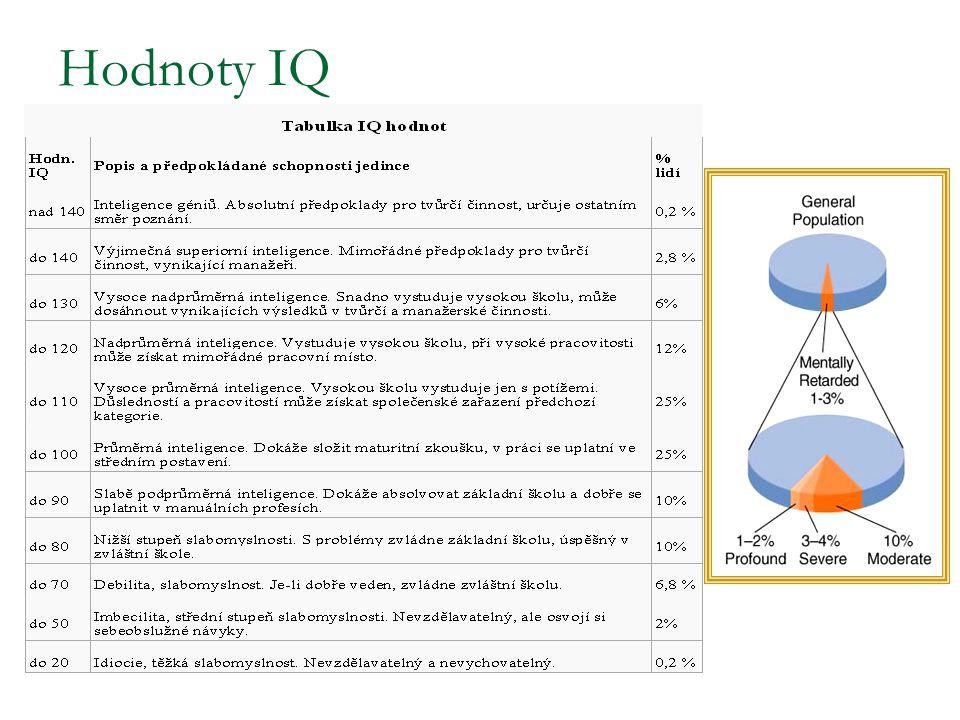 Hodnoty IQ