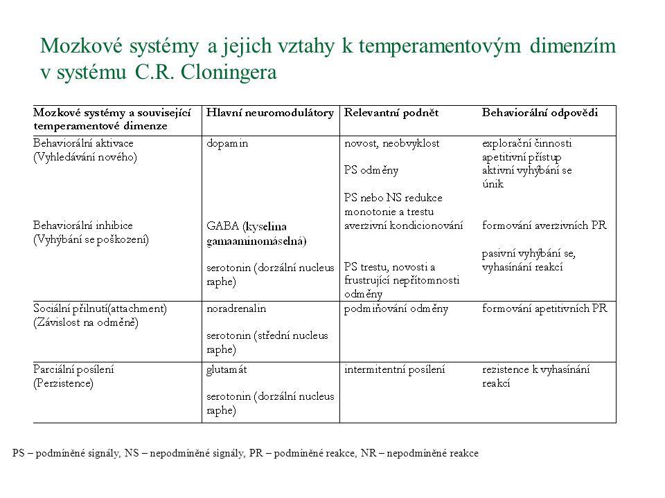 Mozkové systémy a jejich vztahy k temperamentovým dimenzím v systému C