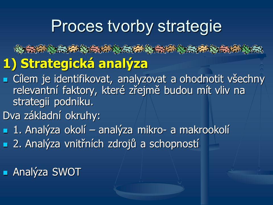 Proces tvorby strategie
