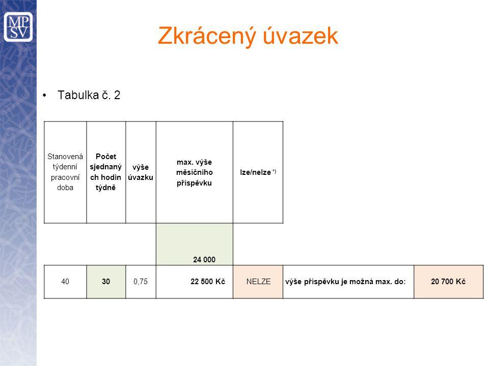Počet sjednaných hodin týdně max. výše měsíčního příspěvku