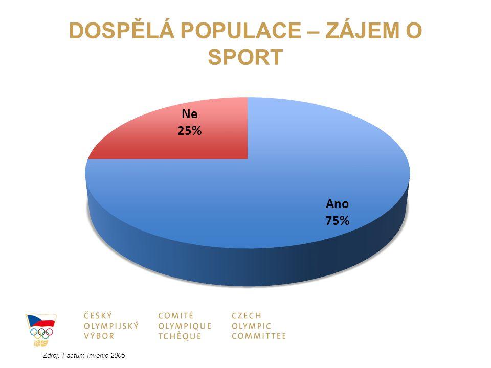 DOSPĚLÁ POPULACE – ZÁJEM O SPORT
