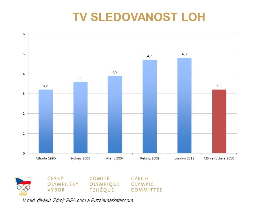 TV SLEDOVANOST LOH V mld. diváků. Zdroj: FIFA.com a Puzzlemarketer.com