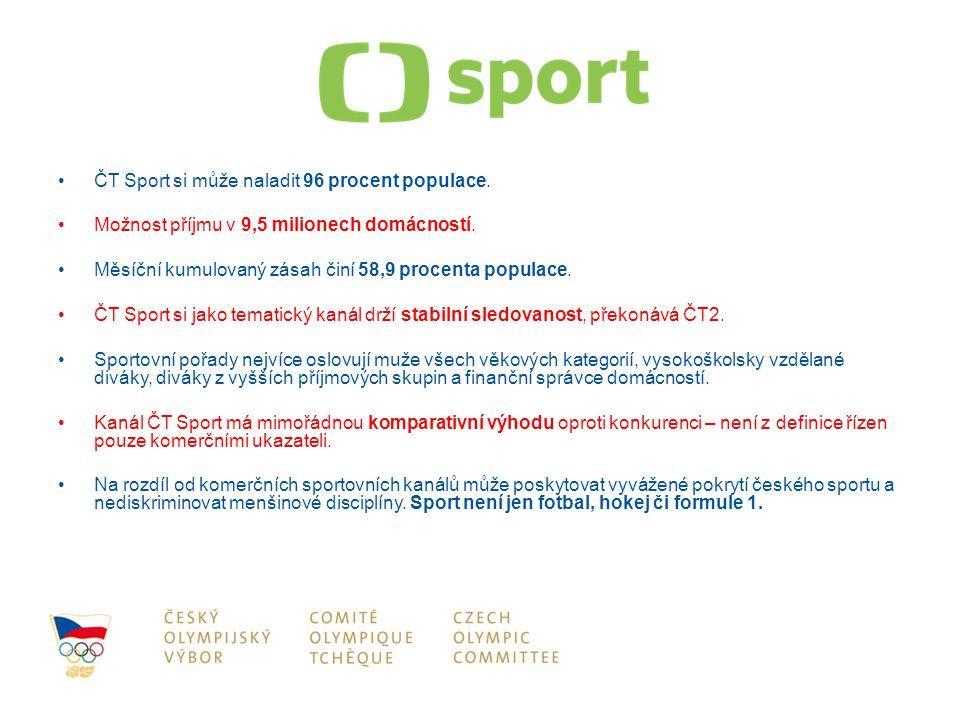 ČT Sport si může naladit 96 procent populace.