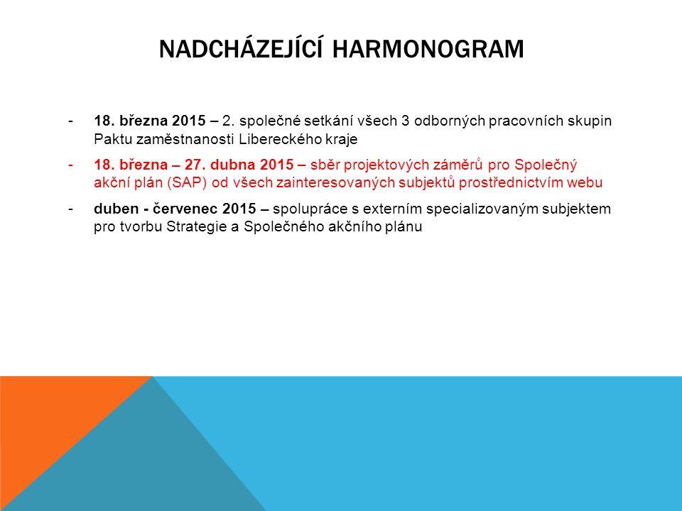 Nadcházející Harmonogram