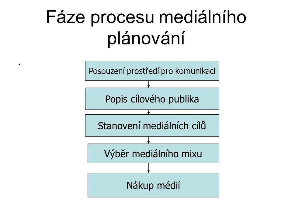 Fáze procesu mediálního plánování