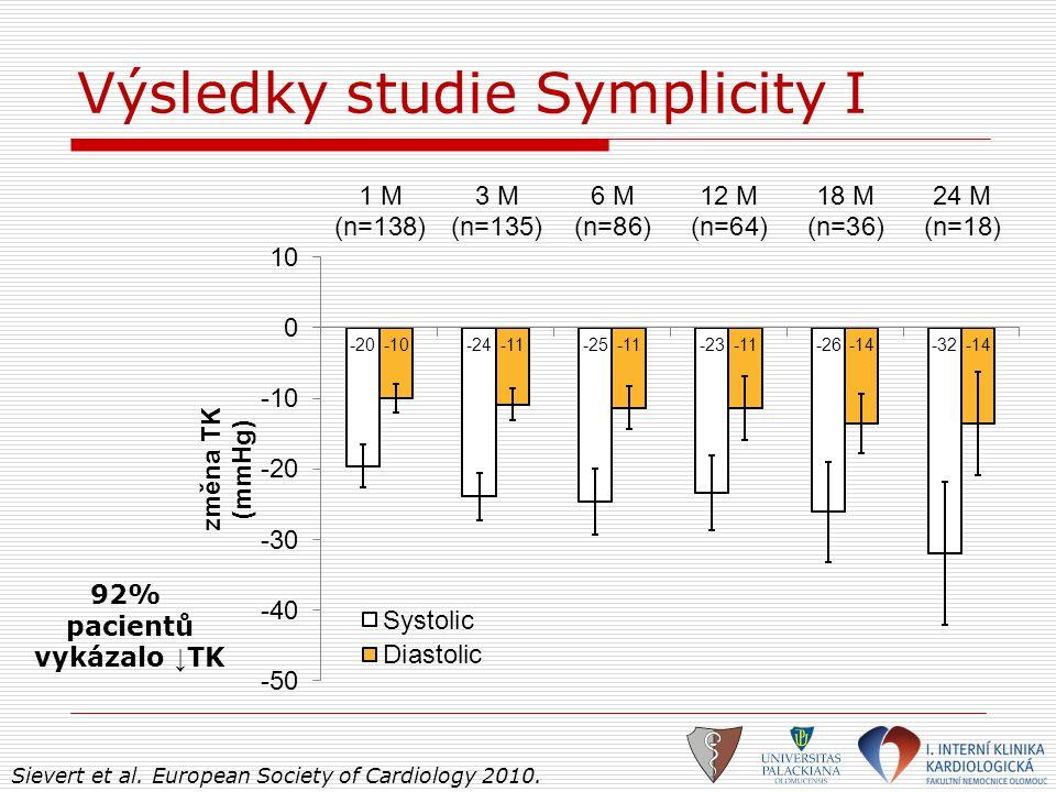 Výsledky studie Symplicity I