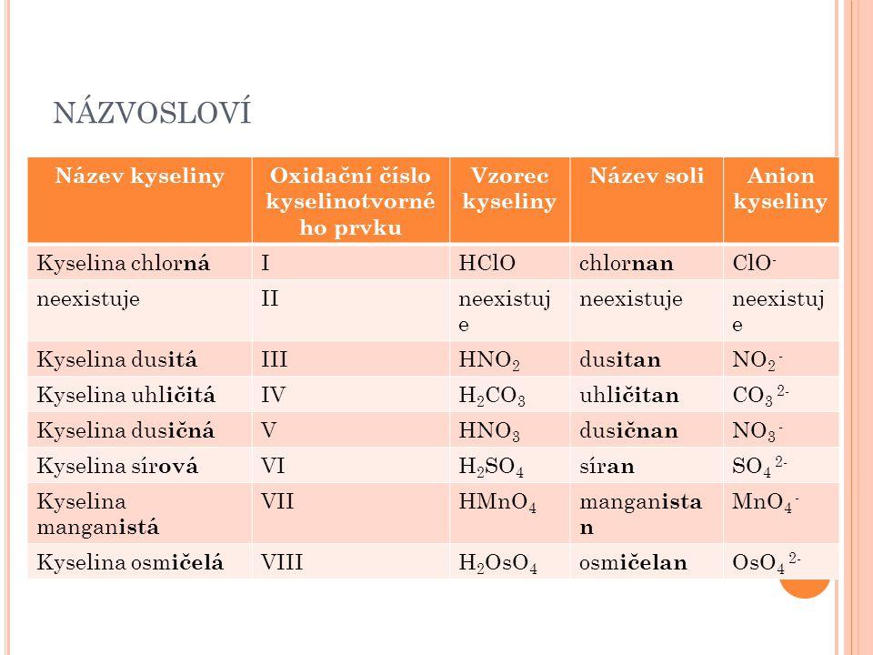 Oxidační číslo kyselinotvorného prvku