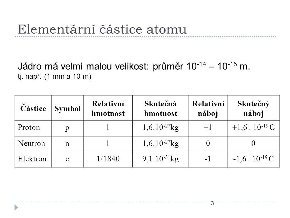 Elementární částice atomu
