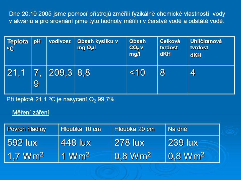 Dne 20.10 2005 jsme pomocí přístrojů změřili fyzikálně chemické vlastnosti vody