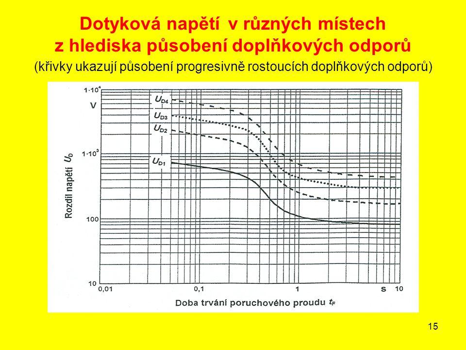 Dotyková napětí v různých místech z hlediska působení doplňkových odporů (křivky ukazují působení progresivně rostoucích doplňkových odporů)