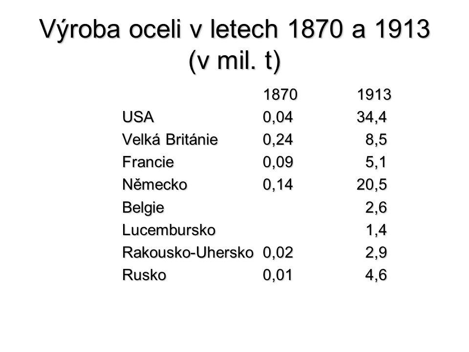 Výroba oceli v letech 1870 a 1913 (v mil. t)