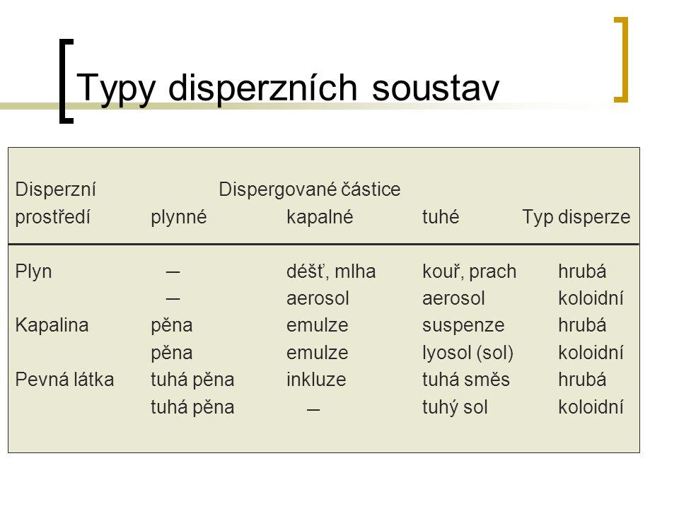 Typy disperzních soustav
