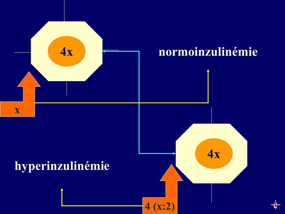 4x normoinzulinémie 4x 4x 4x hyperinzulinémie c