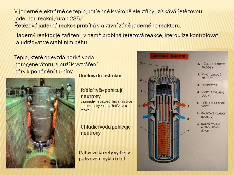 Řetězová jaderná reakce probíhá v aktivní zóně jaderného reaktoru.