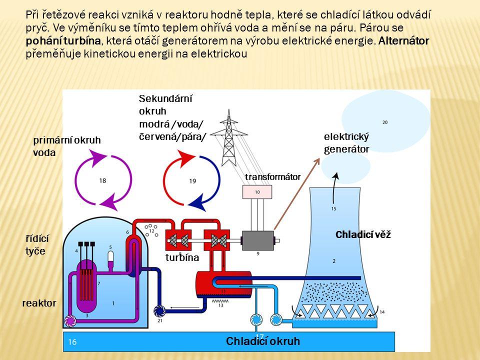 Při řetězové reakci vzniká v reaktoru hodně tepla, které se chladící látkou odvádí pryč. Ve výměníku se tímto teplem ohřívá voda a mění se na páru. Párou se pohání turbína, která otáčí generátorem na výrobu elektrické energie. Alternátor přeměňuje kinetickou energii na elektrickou