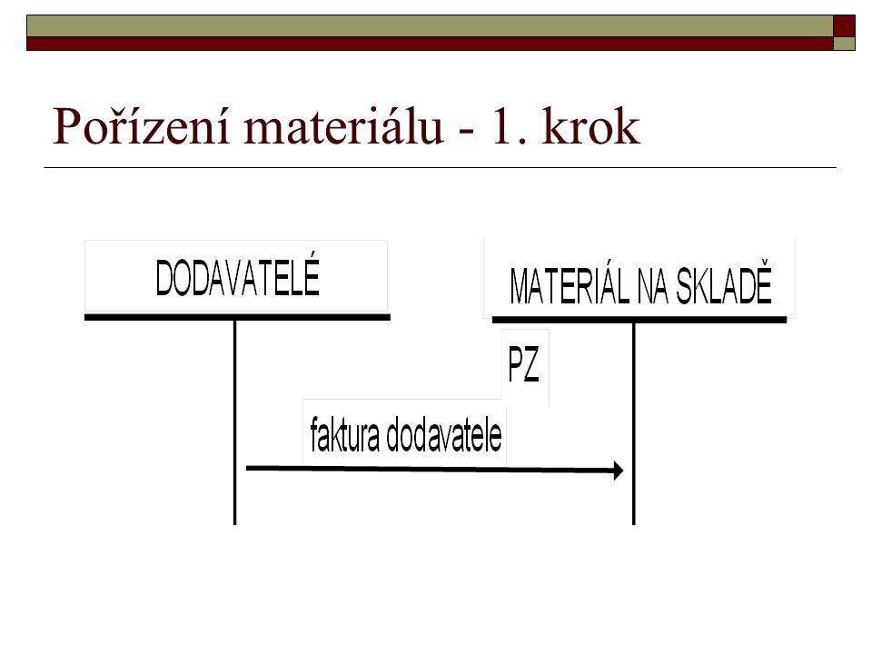 Pořízení materiálu - 1. krok