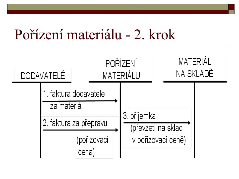Pořízení materiálu - 2. krok