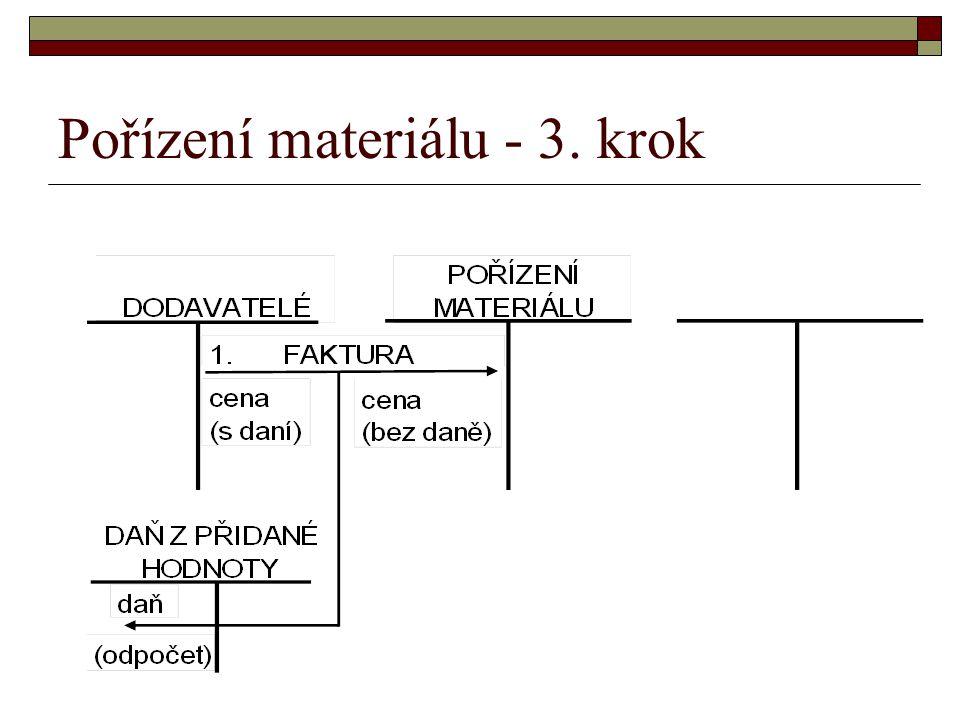 Pořízení materiálu - 3. krok