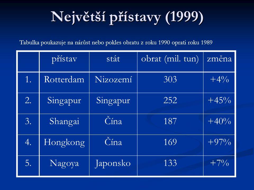 Největší přístavy (1999) přístav stát obrat (mil. tun) změna 1.