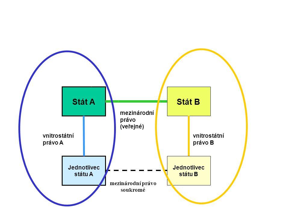 Stát A Stát B Jednotlivec státu A Jednotlivec státu B