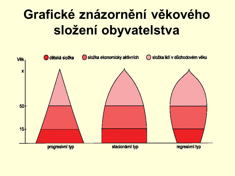 Grafické znázornění věkového složení obyvatelstva