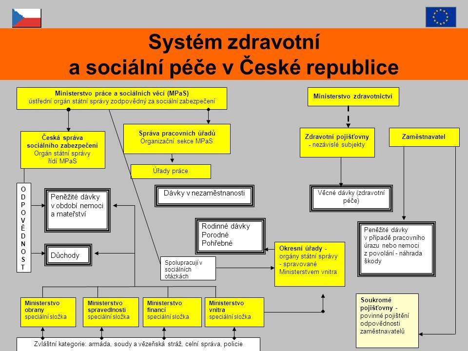 Systém zdravotní a sociální péče v České republice