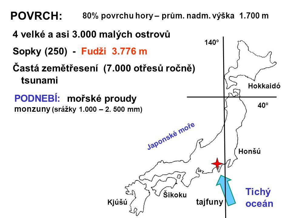 POVRCH: 4 velké a asi 3.000 malých ostrovů Sopky (250) - Fudži 3.776 m