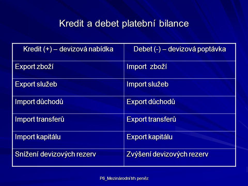 Kredit a debet platební bilance