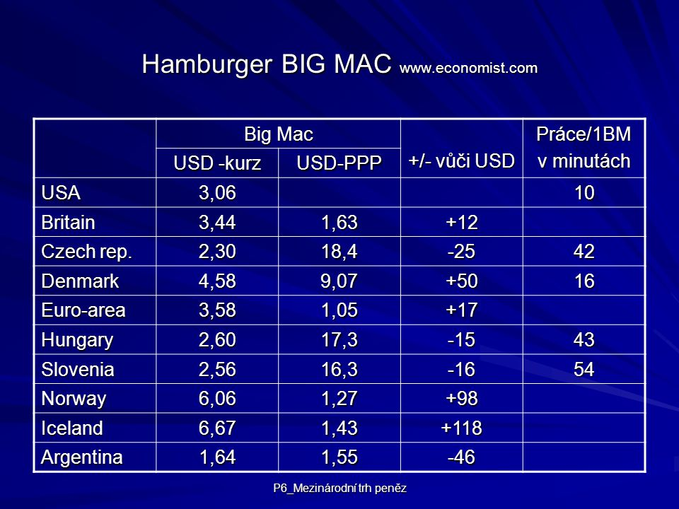 Hamburger BIG MAC www.economist.com