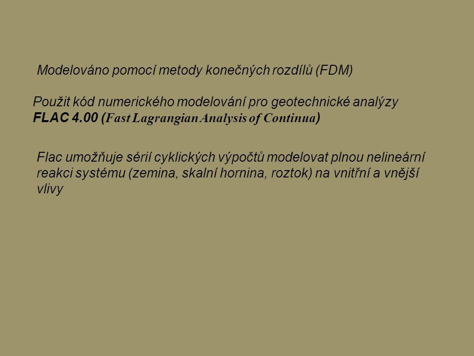 Modelováno pomocí metody konečných rozdílů (FDM)