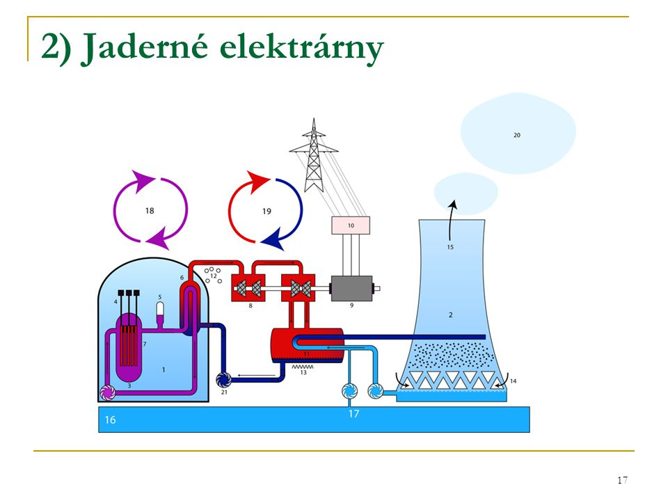 2) Jaderné elektrárny