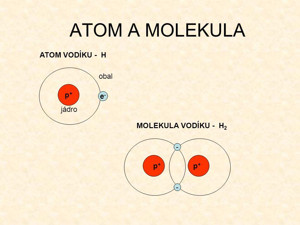 ATOM A MOLEKULA ATOM VODÍKU - H obal p+ e- jádro MOLEKULA VODÍKU - H2