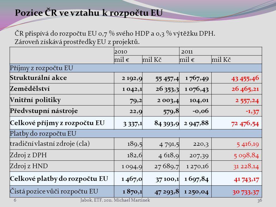 Pozice ČR ve vztahu k rozpočtu EU