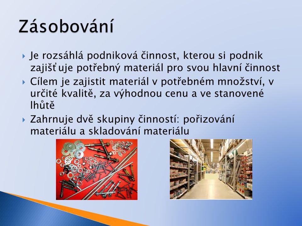 Zásobování Je rozsáhlá podniková činnost, kterou si podnik zajišťuje potřebný materiál pro svou hlavní činnost.