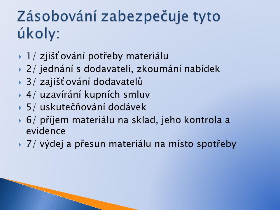 Zásobování zabezpečuje tyto úkoly: