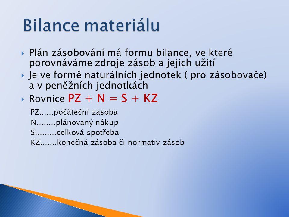 Bilance materiálu PZ......počáteční zásoba