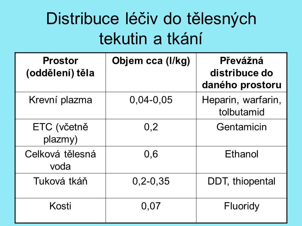 Distribuce léčiv do tělesných tekutin a tkání