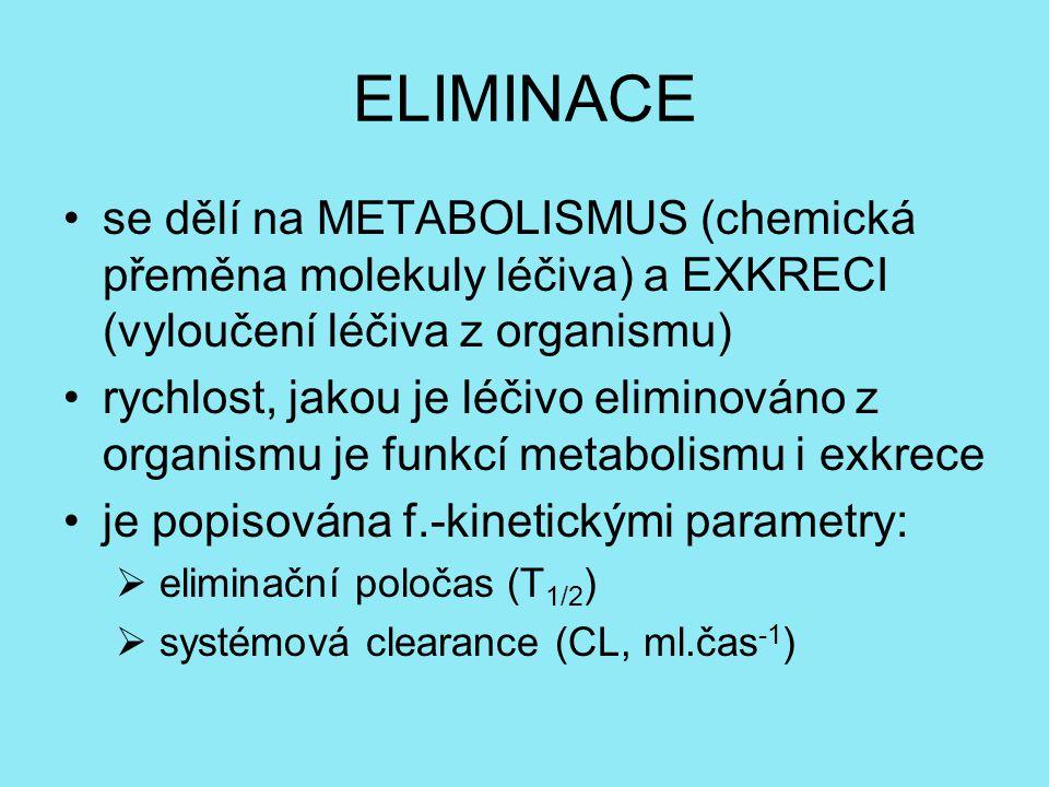 ELIMINACE se dělí na METABOLISMUS (chemická přeměna molekuly léčiva) a EXKRECI (vyloučení léčiva z organismu)