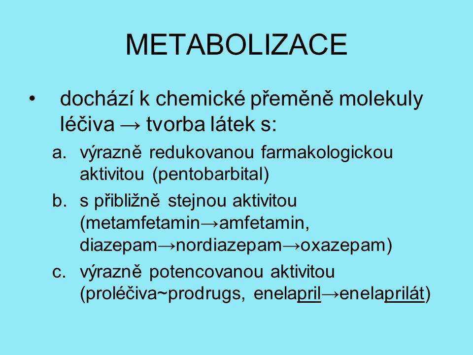 METABOLIZACE dochází k chemické přeměně molekuly léčiva → tvorba látek s: výrazně redukovanou farmakologickou aktivitou (pentobarbital)
