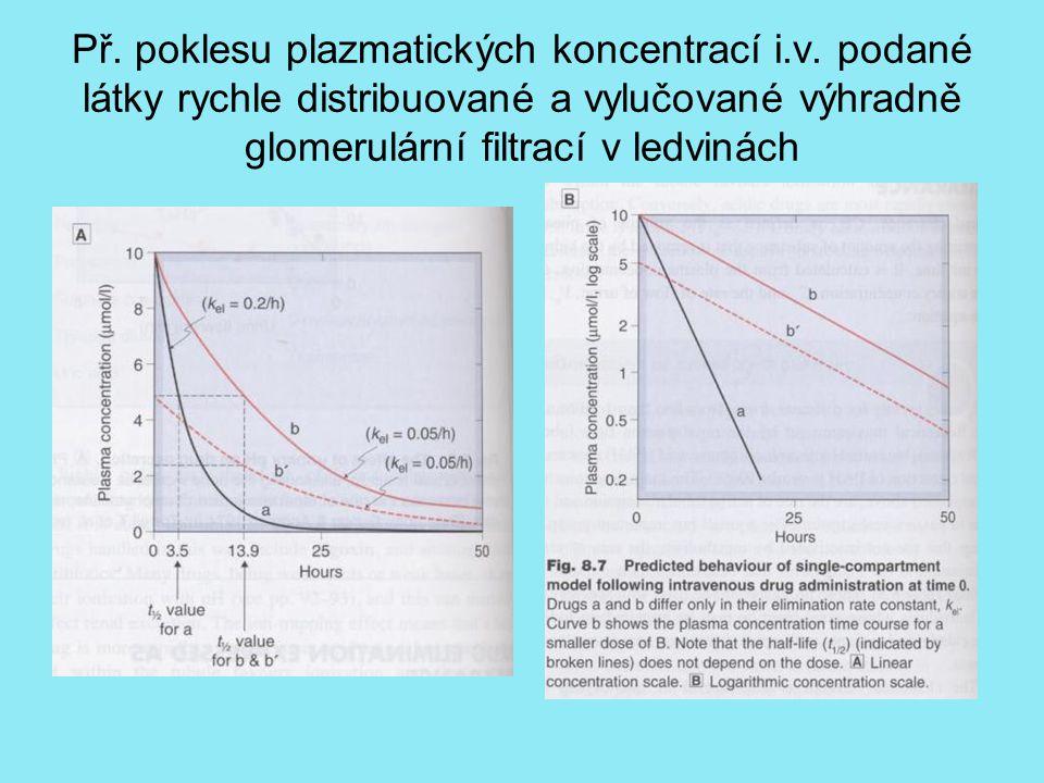 Př. poklesu plazmatických koncentrací i. v